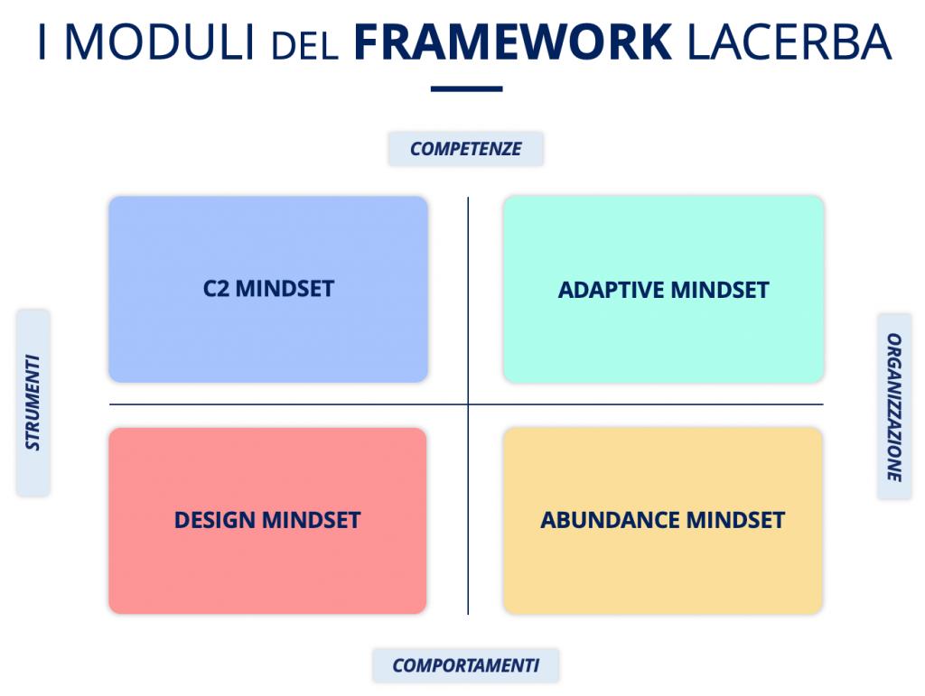 Digital Mindset per il cambiamento